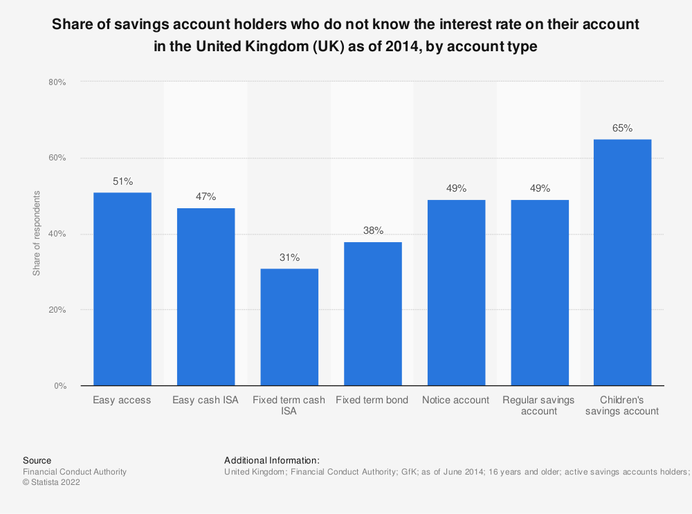 Statistic: Share of savings account holders who do not know the interest rate on their account in the United Kingdom (UK) as of 2014, by account type | Statista