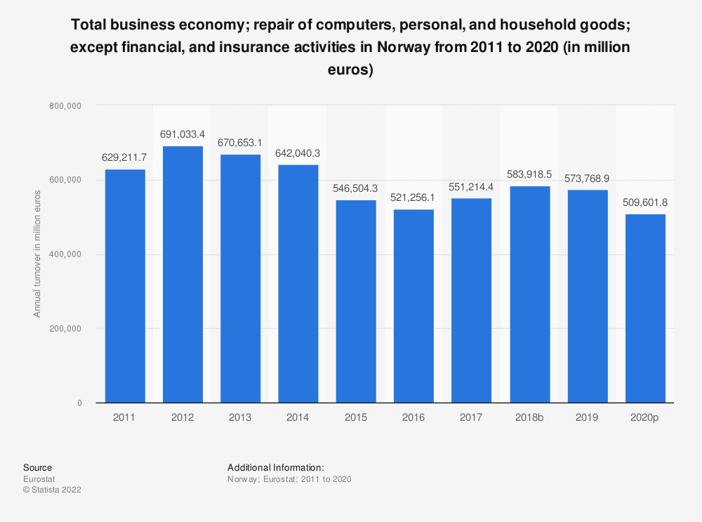 Statistic: Total business economy; repair of computers, personal and household goods; except financial and insurance activities in Norway from 2009 to 2017 (in million euros) | Statista