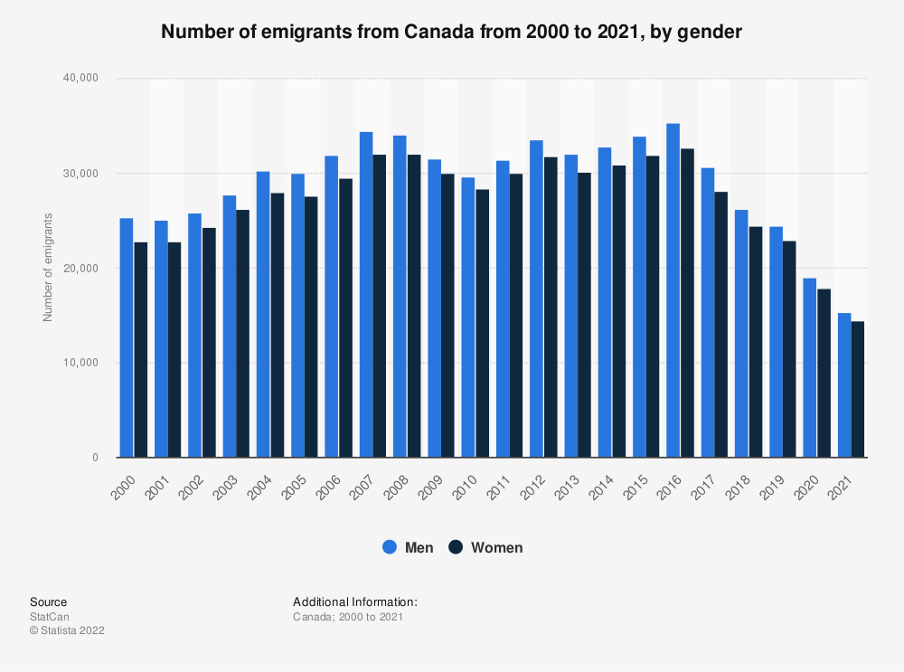 Statistic: Number of emigrants from Canada from 2000 to 2019, by gender | Statista