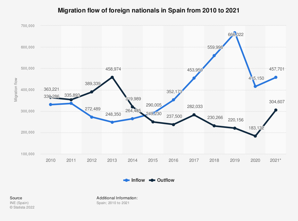 Statistic: Migration flow of foreign nationals in Spain from 2010 to 2019 | Statista