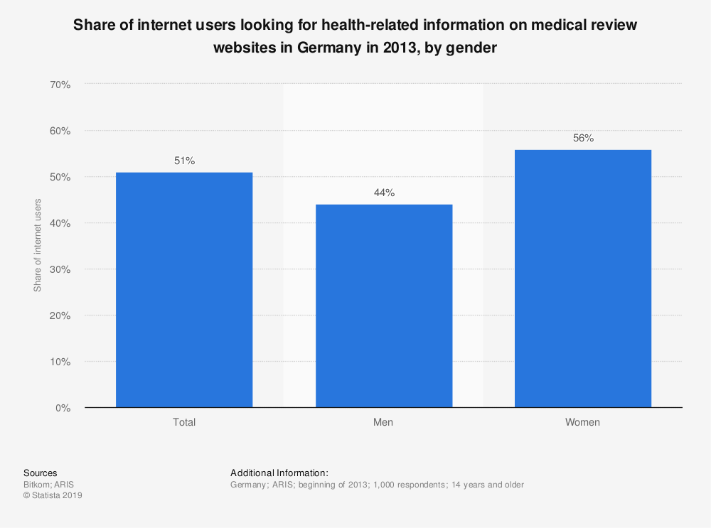 Statistic: Share of internet users looking for health-related information on medical review websites in Germany in 2013, by gender | Statista
