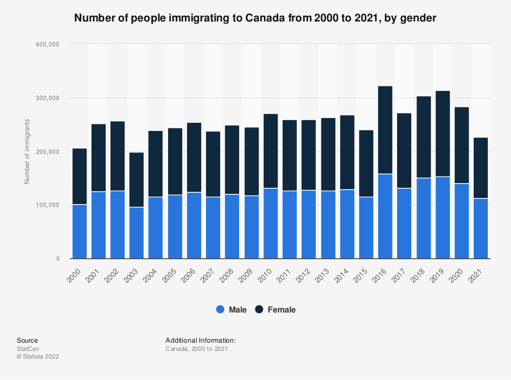 Statistic: Number of people immigrating to Canada from 2000 to 2019, by gender | Statista