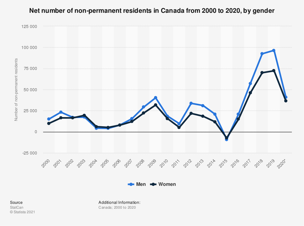 Statistic: Number of non-permanent residents in Canada from 2000 to 2018, by gender | Statista