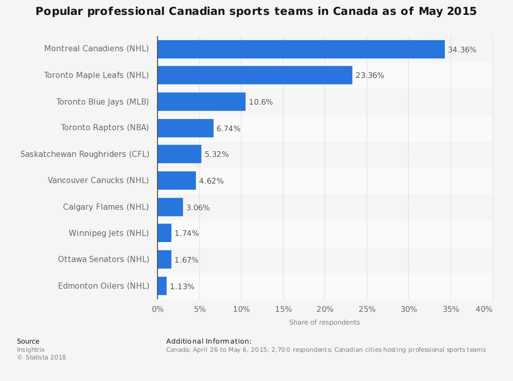 Statistic: Popular professional Canadian sports teams in Canada as of May 2015 | Statista