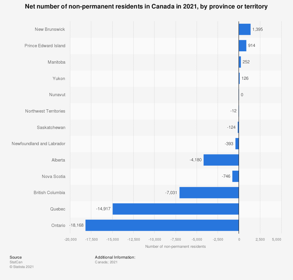 Statistic: Net number of non-permanent residents in Canada in 2020, by province or territory | Statista