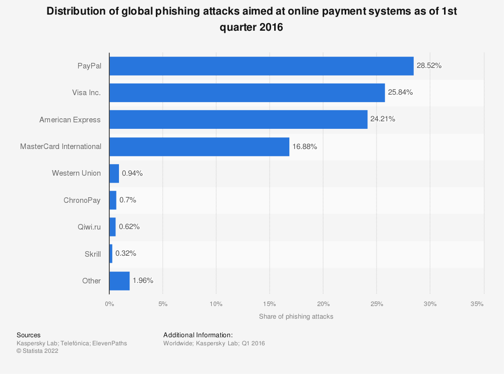 Statistic: Distribution of global phishing attacks aimed at online payment systems as of 1st quarter 2016 | Statista