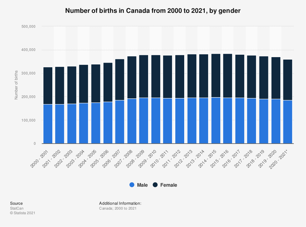 Statistic: Number of births in Canada from 2000 to 2018, by gender | Statista
