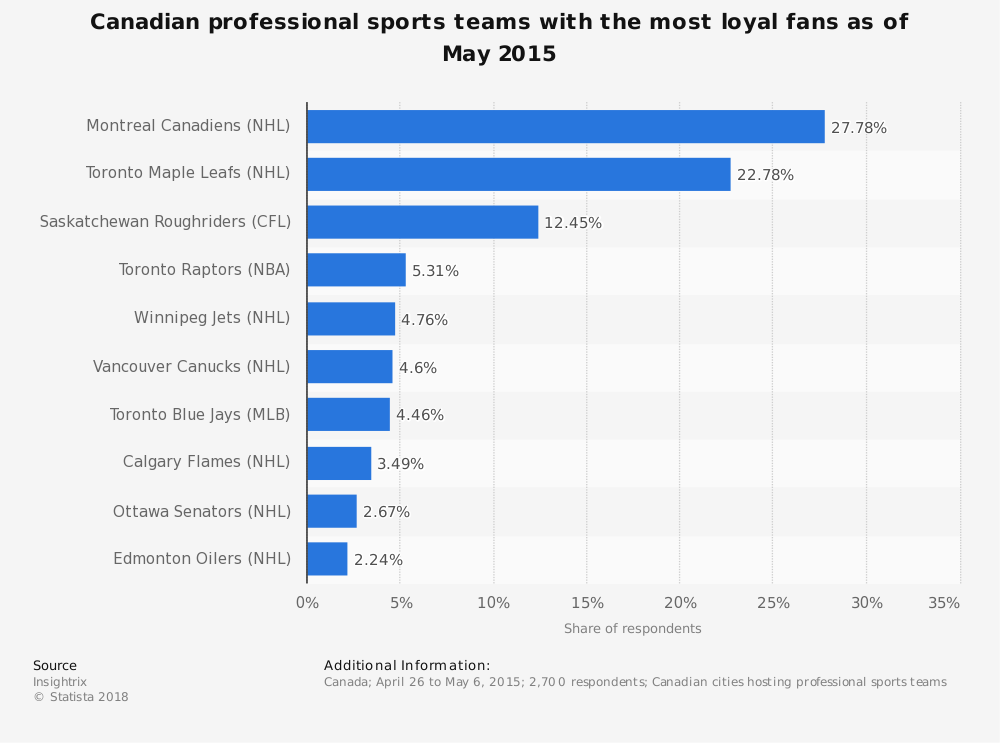 Statistic: Canadian professional sports teams with the most loyal fans as of May 2015 | Statista