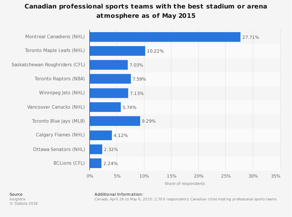 Statistic: Canadian professional sports teams with the best stadium or arena atmosphere as of May 2015 | Statista