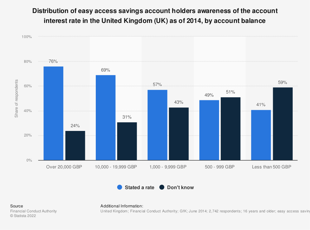 Statistic: Distribution of easy access savings account holders awareness of the account interest rate in the United Kingdom (UK) as of 2014, by account balance | Statista