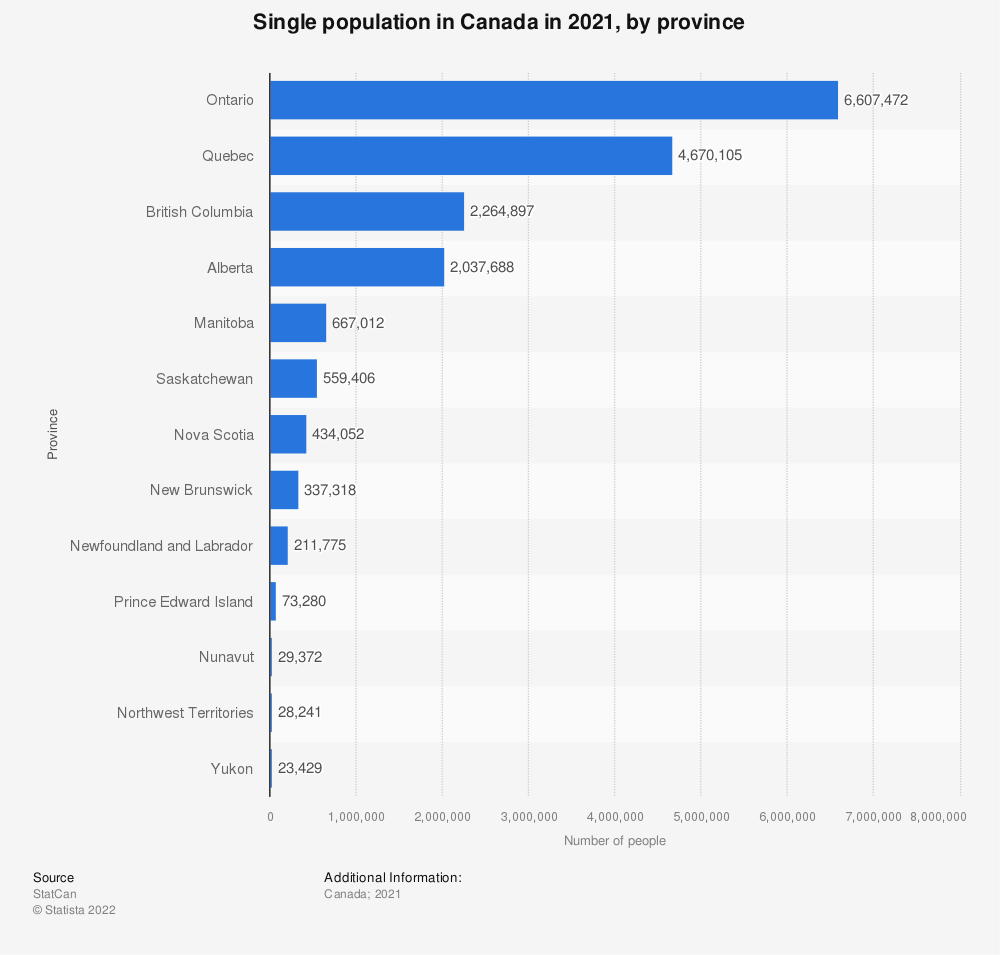 Statistic: Single population in Canada in 2019, by province | Statista
