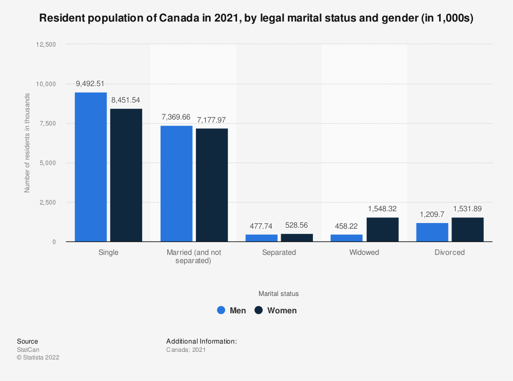 Statistic: Resident population of Canada in 2018, by legal marital status and gender (in 1,000s) | Statista