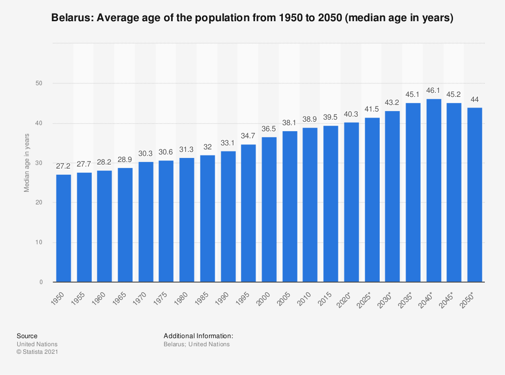Statistic: Belarus: Average age of the population from 1950 to 2050 (median age in years)   Statista