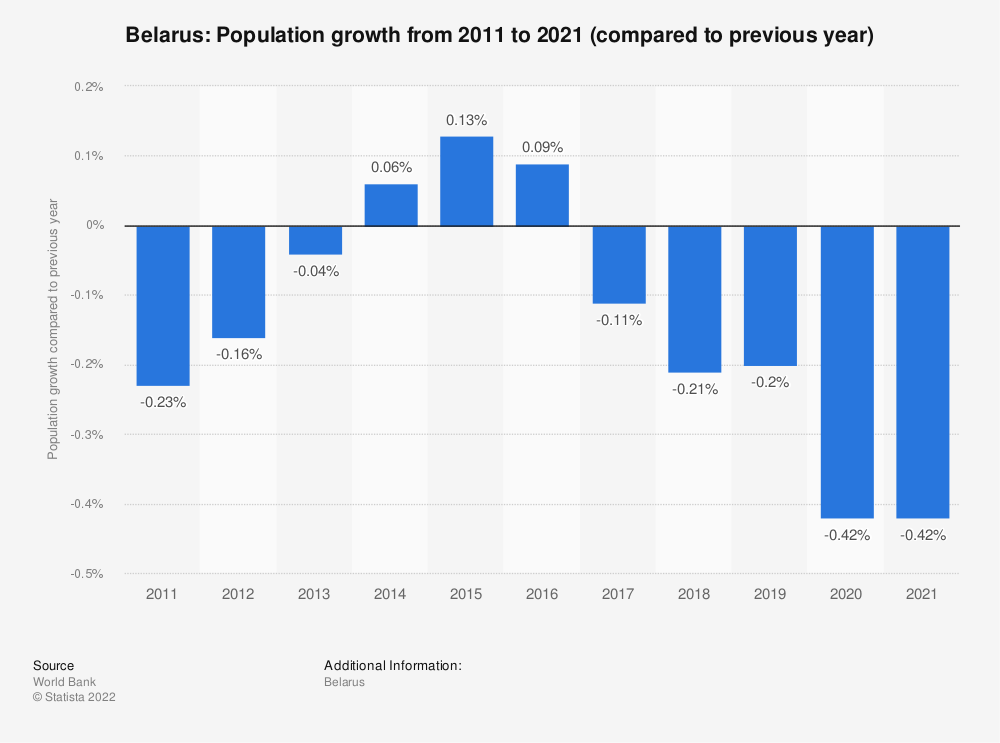 Statistic: Belarus: Population growth from 2007 to 2017 (compared to previous year) | Statista