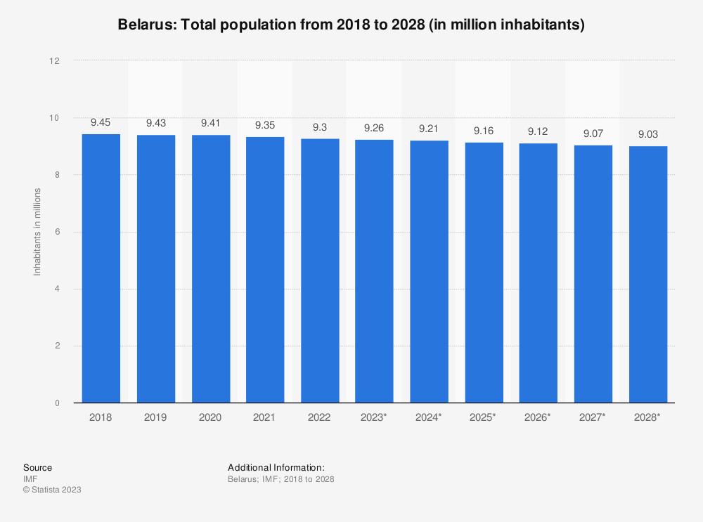 Statistic: Belarus: Total population from 2015 to 2025 (in million inhabitants) | Statista
