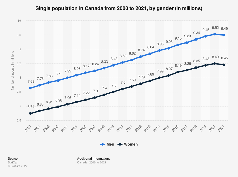 Statistic: Single population in Canada from 2000 to 2020, by gender (in millions) | Statista