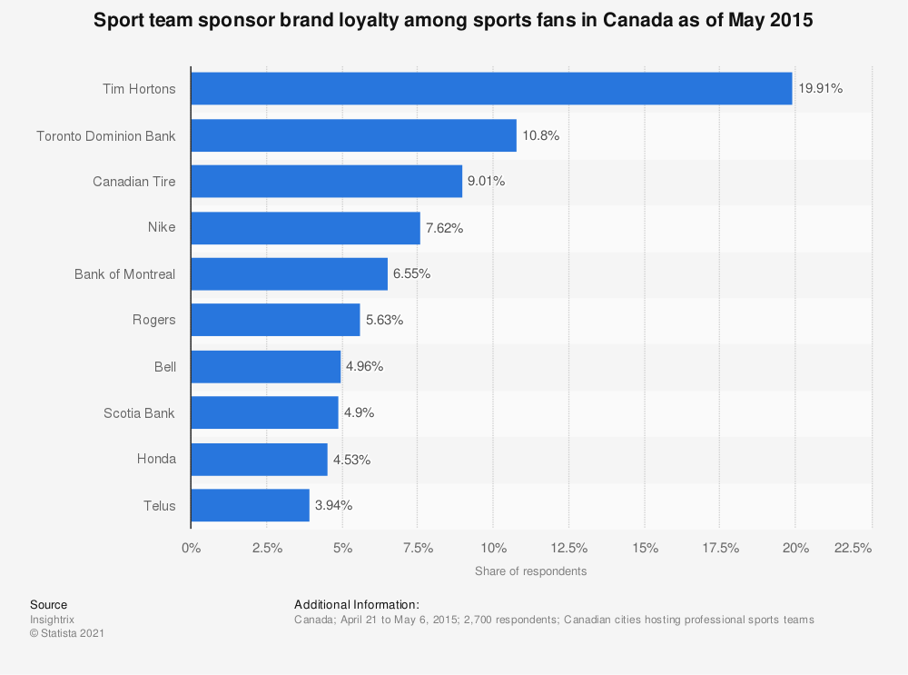 Statistic: Sport team sponsor brand loyalty among sports fans in Canada as of May 2015 | Statista