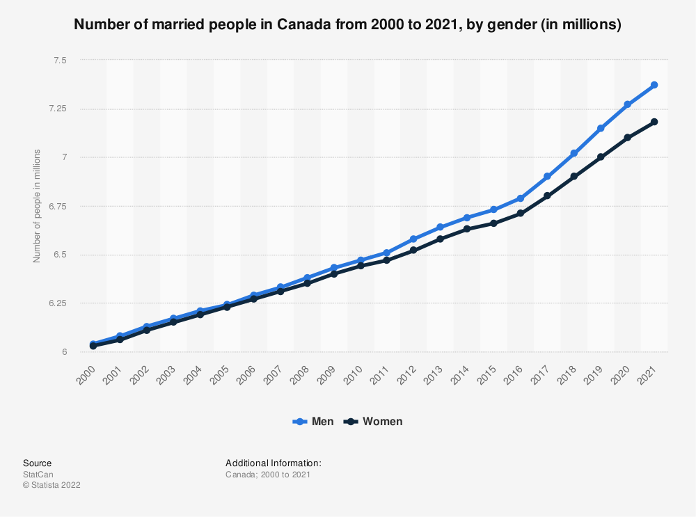 Statistic: Number of married people in Canada from 2000 to 2018, by gender (in millions) | Statista