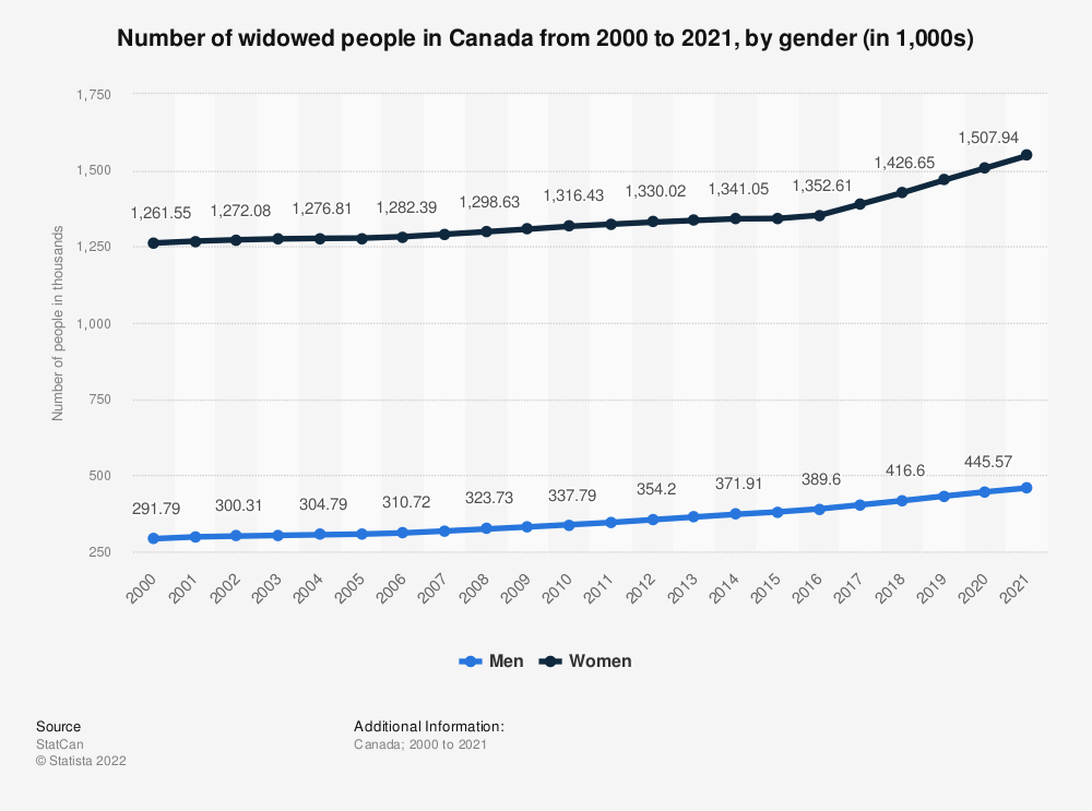 Statistic: Number of widowed people in Canada from 2000 to 2017, by gender (in 1,000s) | Statista