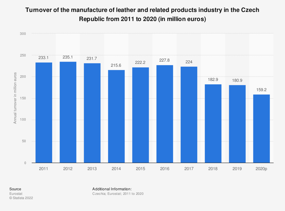 Statistic: Turnover of the manufacture of leather and related products industry in the Czech Republic from 2008 to 2016 (in million euros) | Statista