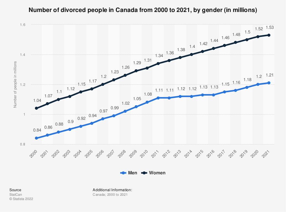 Statistic: Number of divorced people in Canada from 2000 to 2020, by gender (in millions) | Statista