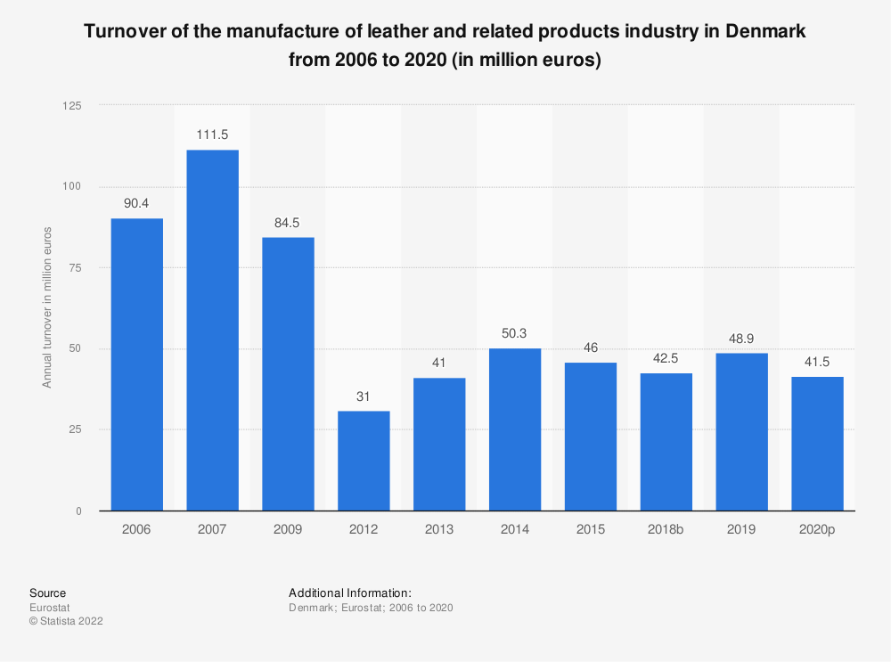Statistic: Turnover of the manufacture of leather and related products industry in Denmark from 2009 to 2016 (in million euros) | Statista