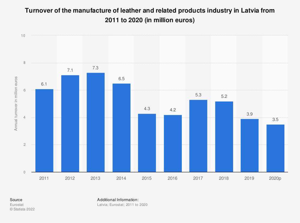 Statistic: Turnover of the manufacture of leather and related products industry in Latvia from 2009 to 2016 (in million euros) | Statista