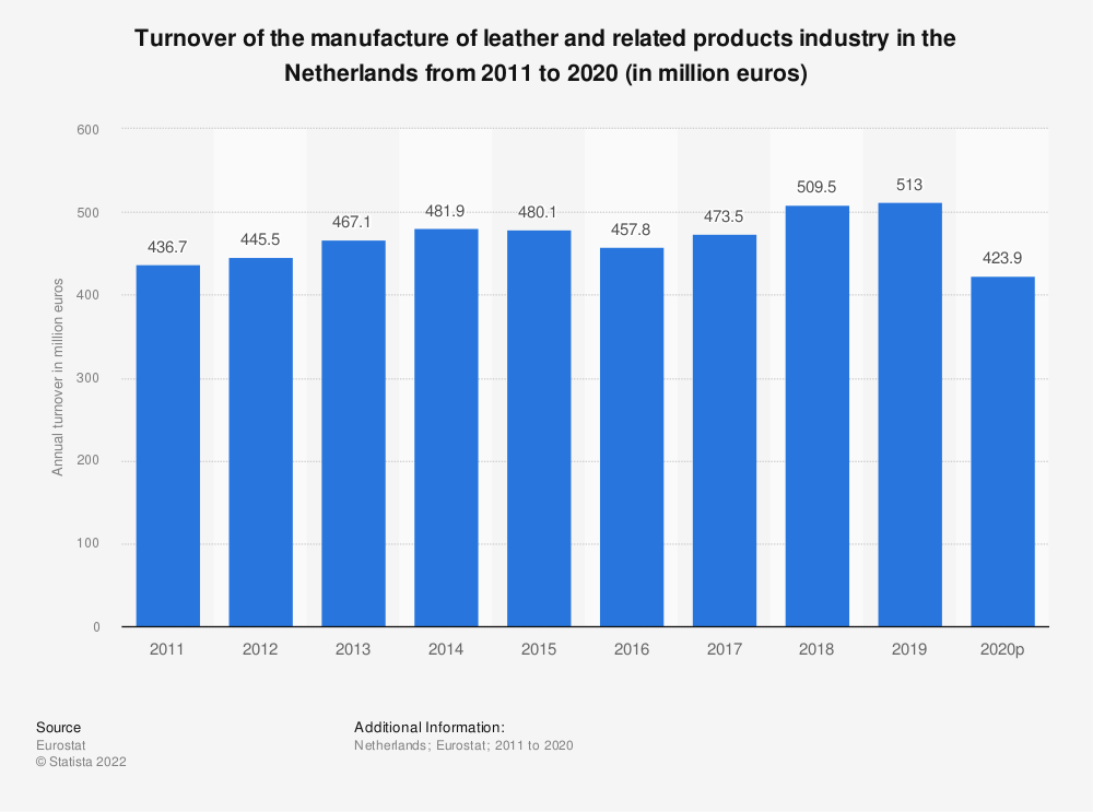 Statistic: Turnover of the manufacture of leather and related products industry in the Netherlands from 2009 to 2016 (in million euros) | Statista