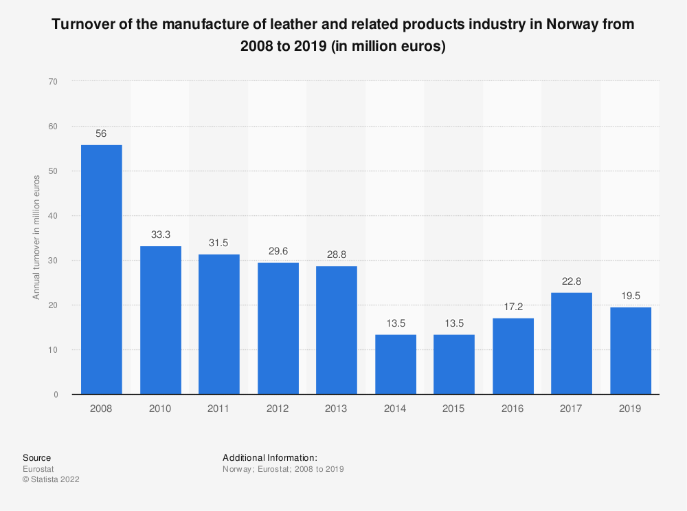 Statistic: Turnover of the manufacture of leather and related products industry in Norway from 2008 to 2016 (in million euros) | Statista