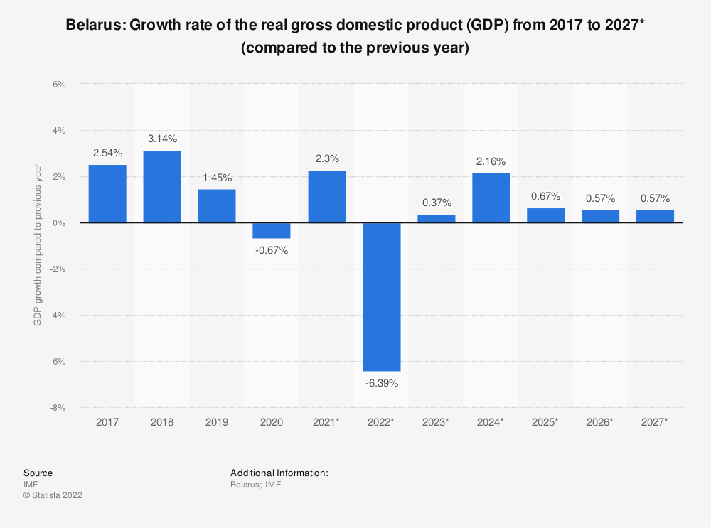 Statistic: Belarus: Growth rate of the real gross domestic product (GDP) from 2015 to 2025* (compared to the previous year) | Statista
