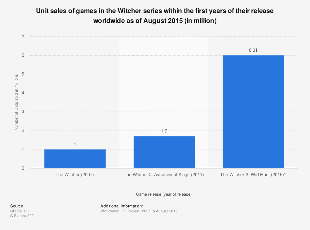 Statistic: Unit sales of games in the Witcher series within the first years of their release worldwide as of August 2015 (in million) | Statista