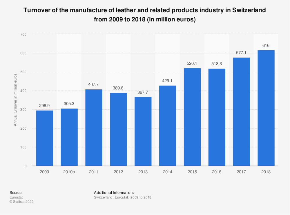 Statistic: Turnover of the manufacture of leather and related products industry in Switzerland from 2009 to 2016 (in million euros) | Statista