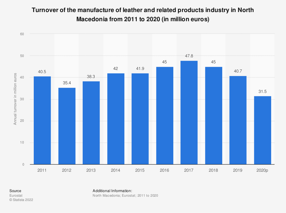 Statistic: Turnover of the manufacture of leather and related products industry in North Macedonia from 2011 to 2016 (in million euros) | Statista
