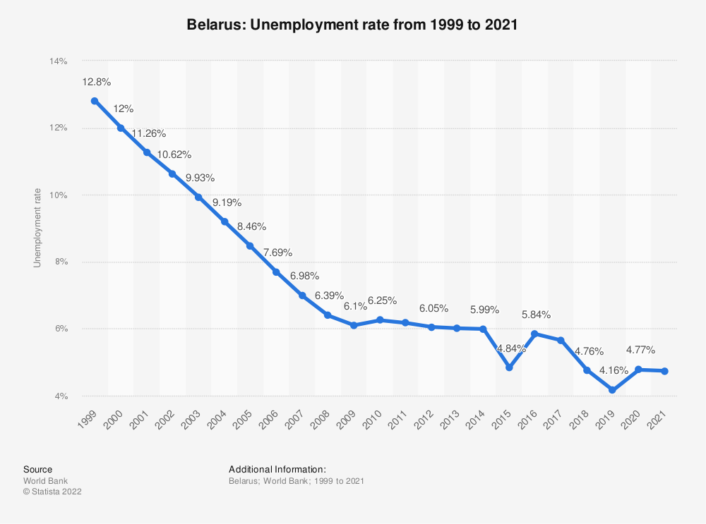 Statistic: Belarus: Unemployment rate from 1999 to 2020 | Statista