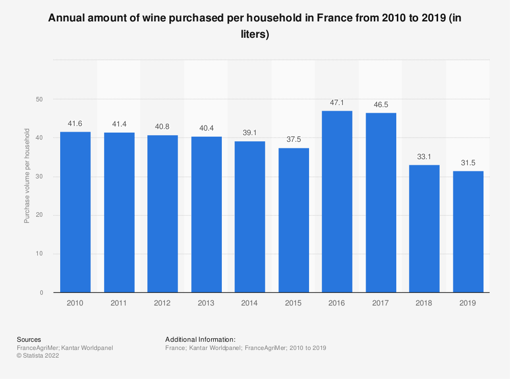 Statistic: Annual amount of wine purchased per household in France from 2010 to 2017 (in liters) | Statista