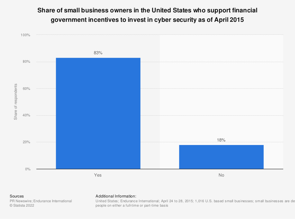 Statistic: Share of small business owners in the United States who support financial government incentives to invest in cyber security as of April 2015 | Statista