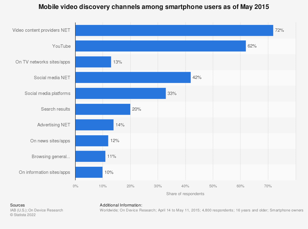 Statistic: Mobile video discovery channels among smartphone users as of May 2015 | Statista