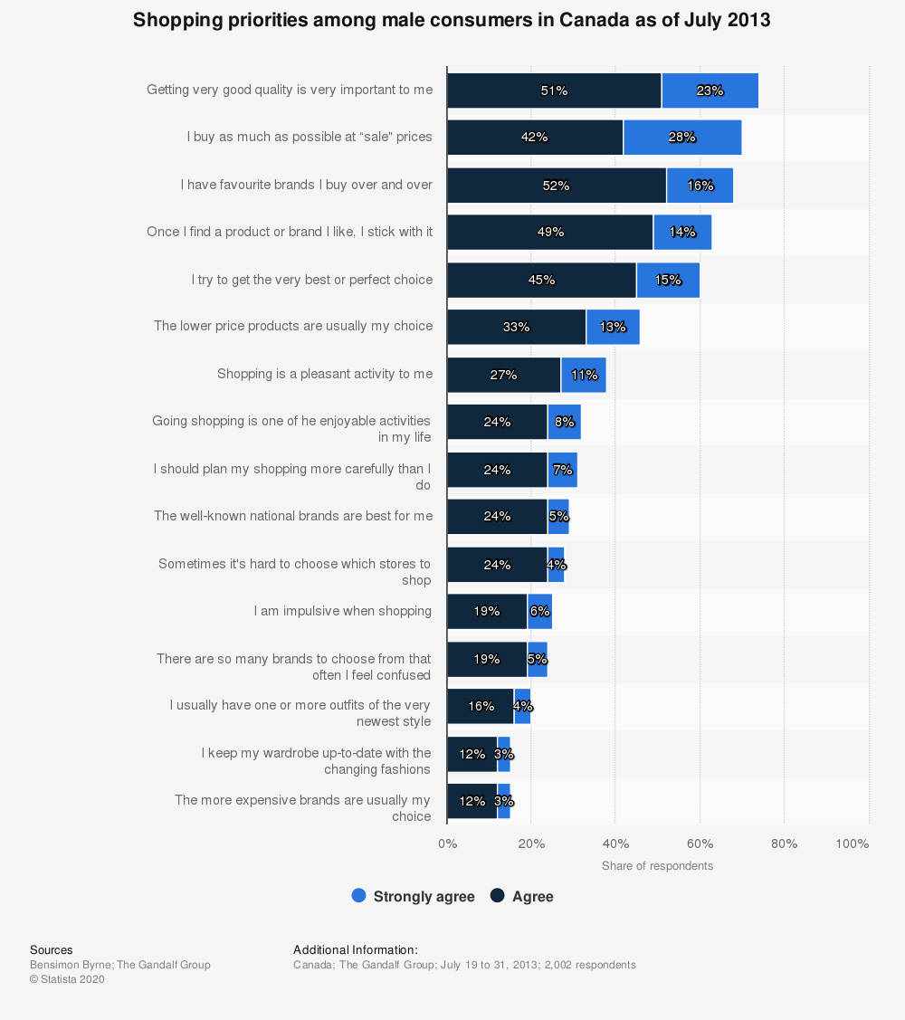 Statistic: Shopping priorities among male consumers in Canada as of July 2013   Statista