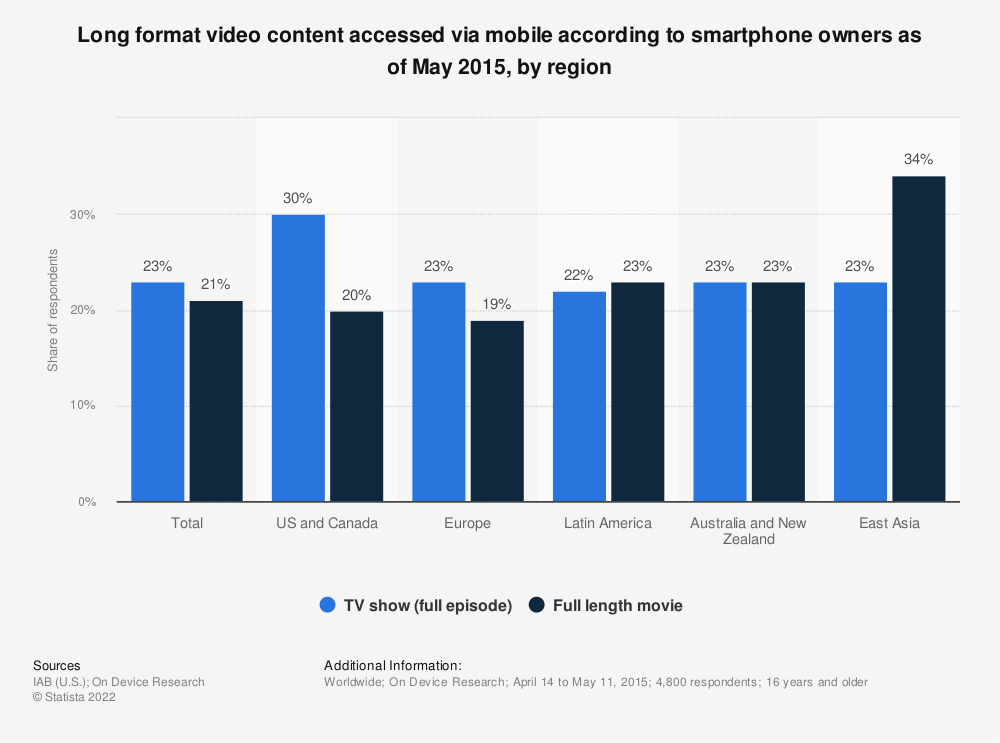 Statistic: Long format video content accessed via mobile according to smartphone owners as of May 2015, by region | Statista