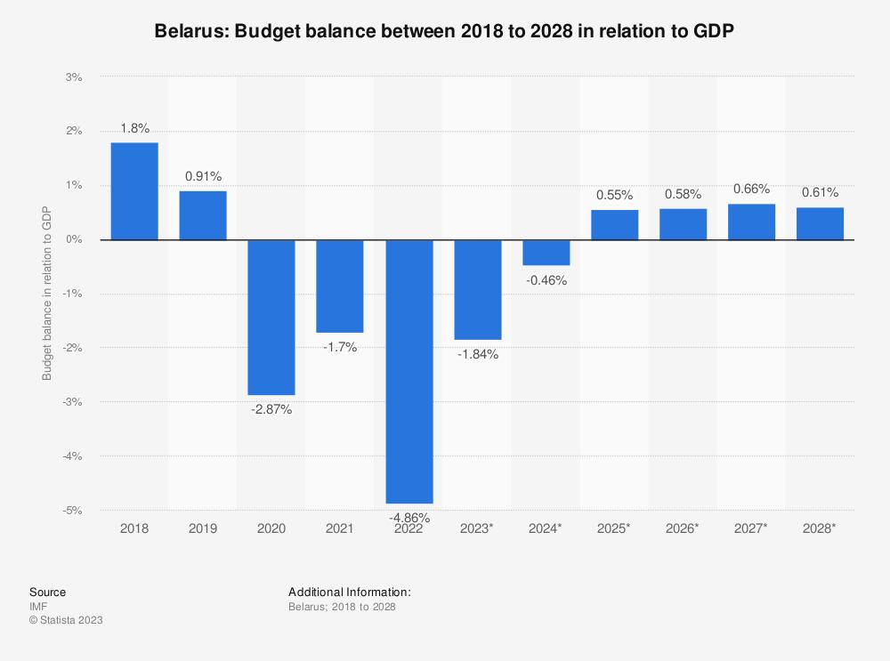 Statistic: Belarus: Budget balance between 2015 to 2025 in relation to GDP | Statista