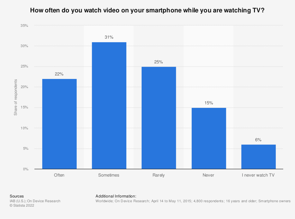 Statistic: How often do you watch video on your smartphone while you are watching TV?  | Statista