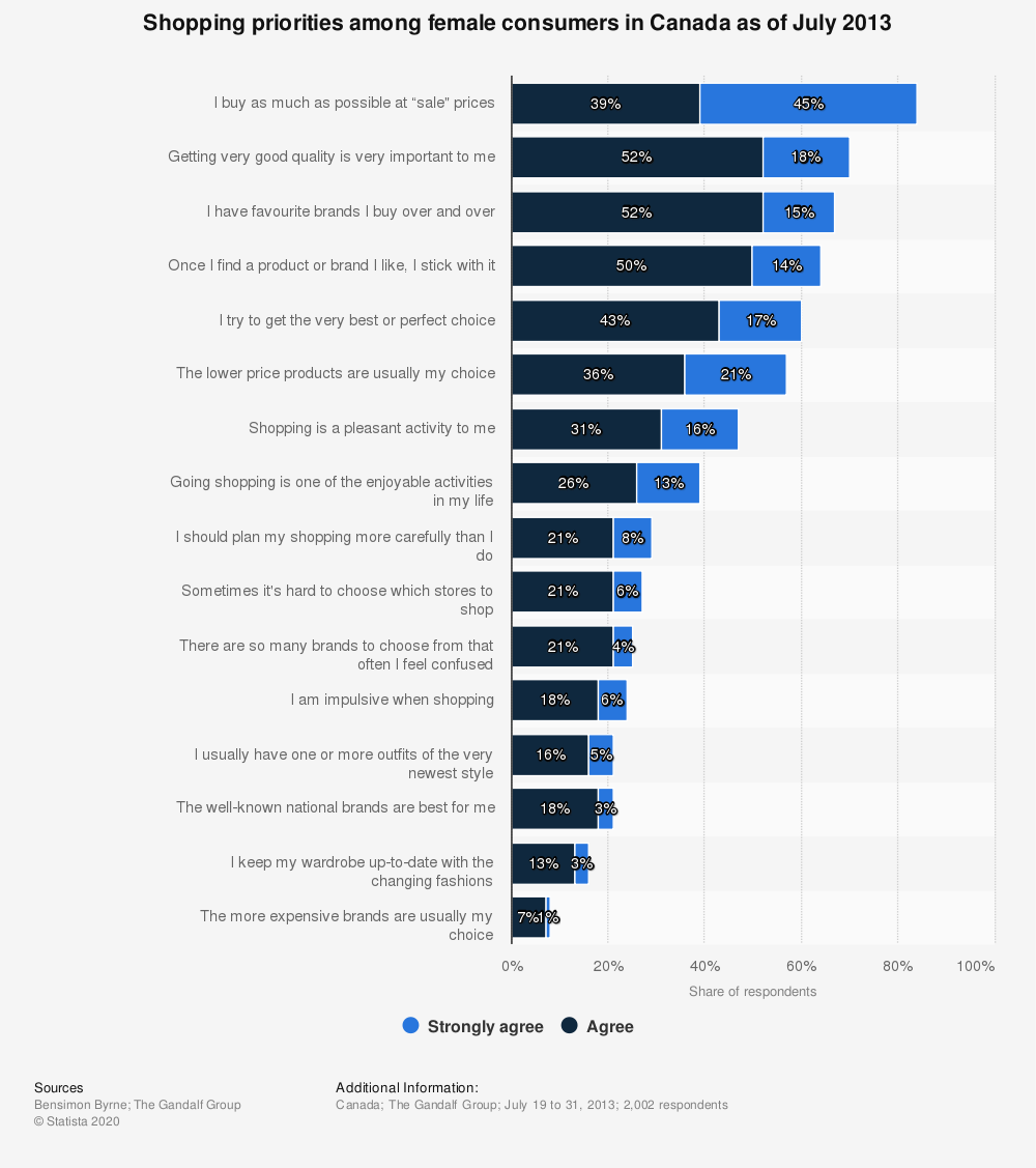 Statistic: Shopping priorities among female consumers in Canada as of July 2013 | Statista