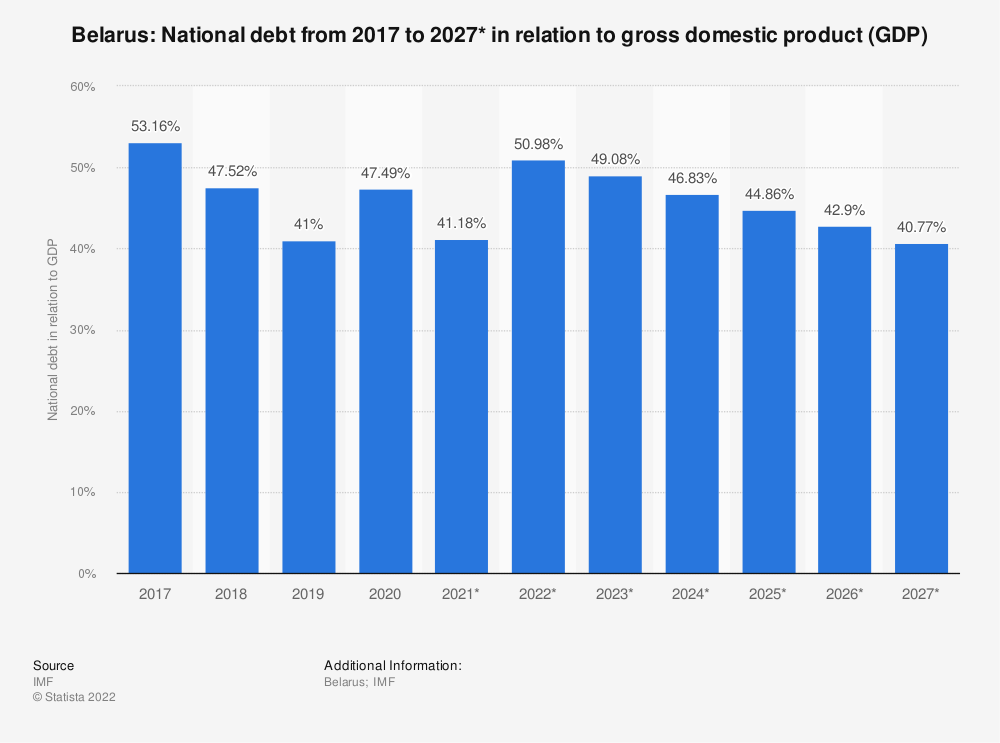 Statistic: Belarus: National debt from 2015 to 2025* in relation to gross domestic product (GDP) | Statista