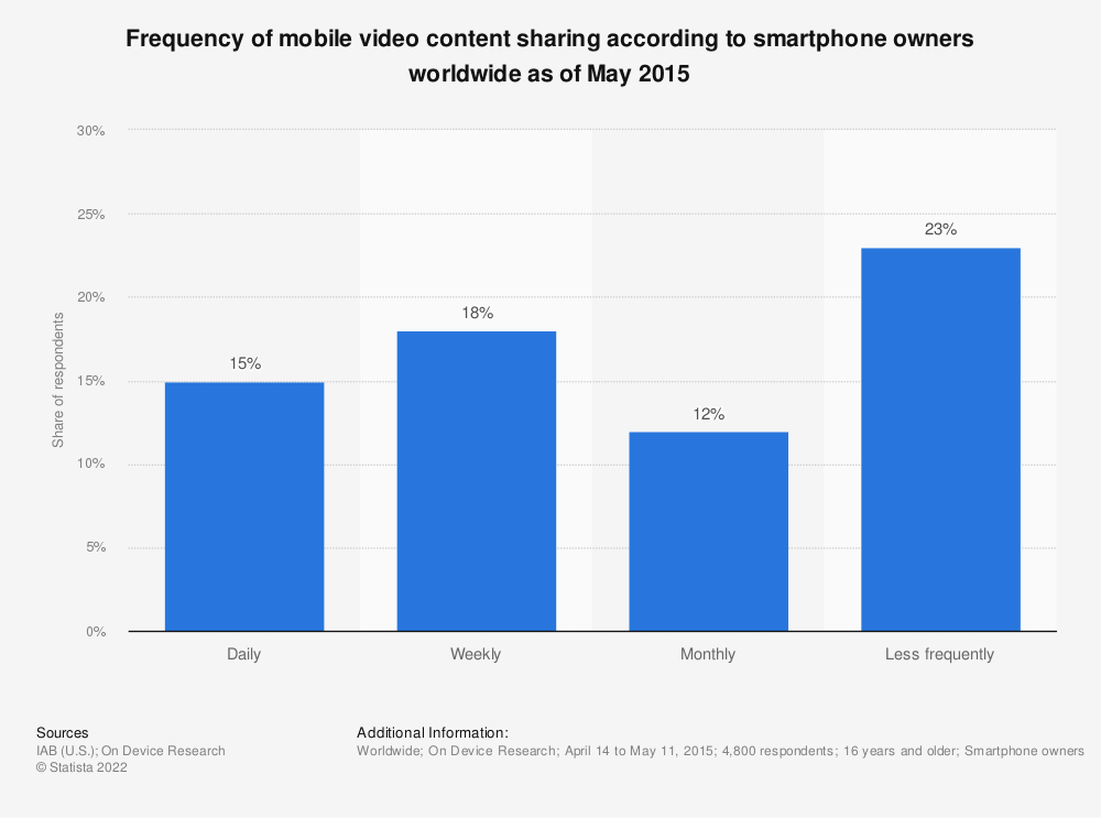 Statistic: Frequency of mobile video content sharing according to smartphone owners worldwide as of May 2015 | Statista