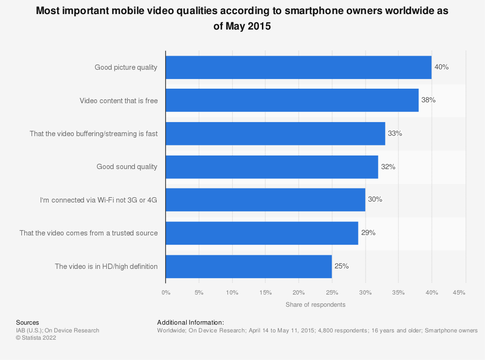 Statistic: Most important mobile video qualities according to smartphone owners worldwide as of May 2015 | Statista