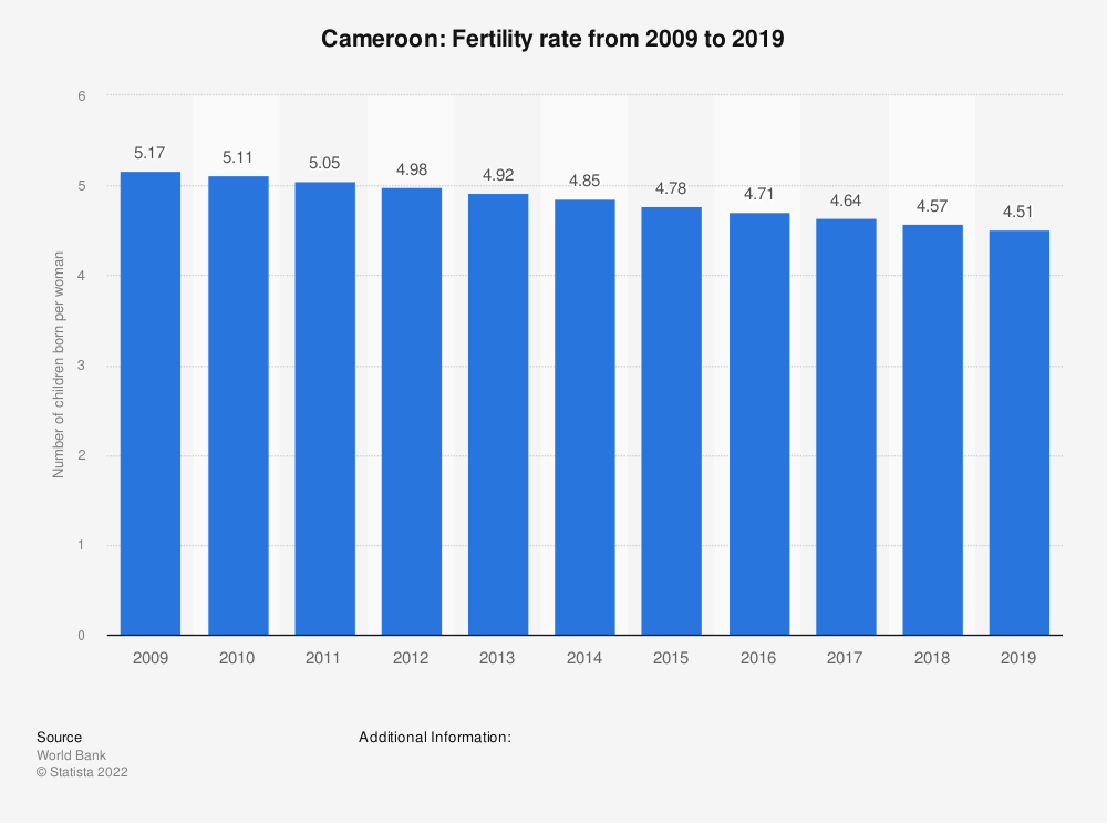 Statistic: Cameroon: Fertility rate from 2007 to 2017 | Statista