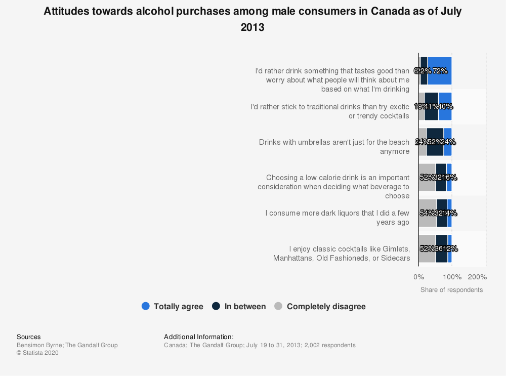 Statistic: Attitudes towards alcohol purchases among male consumers in Canada as of July 2013 | Statista