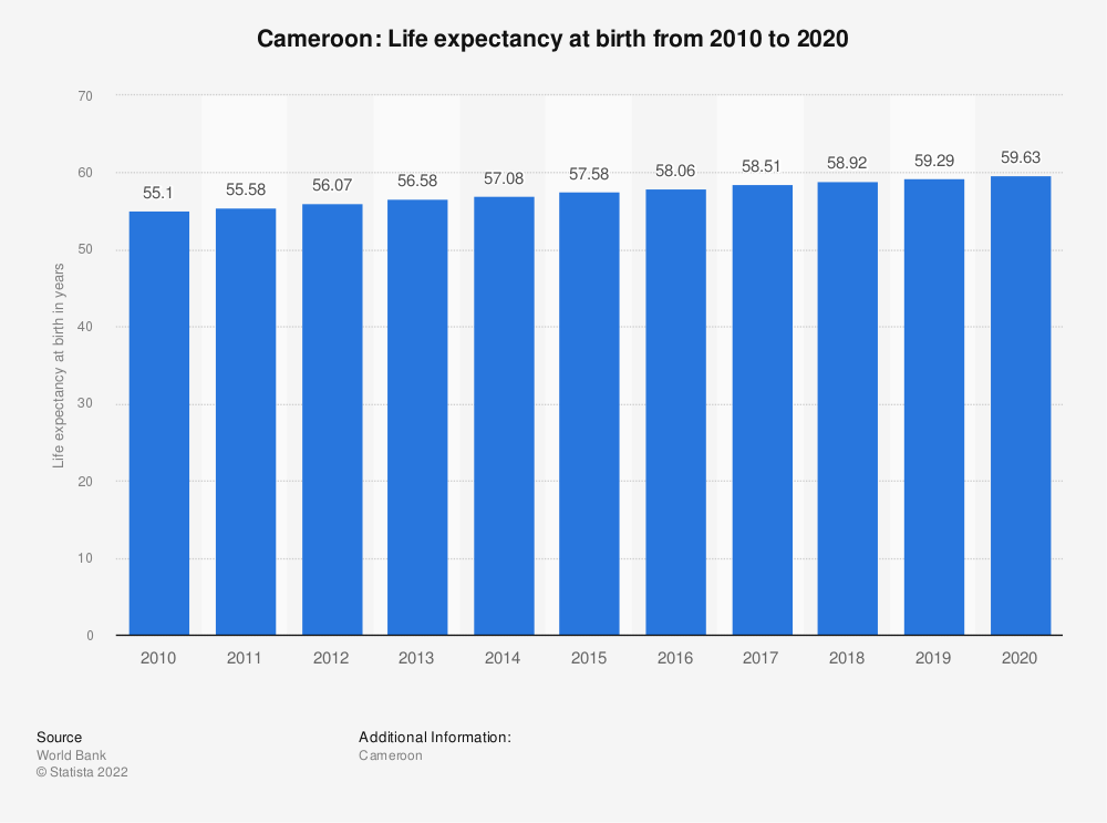 Statistic: Cameroon: Life expectancy at birth from 2009 to 2019 | Statista