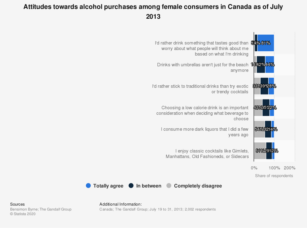 Statistic: Attitudes towards alcohol purchases among female consumers in Canada as of July 2013 | Statista