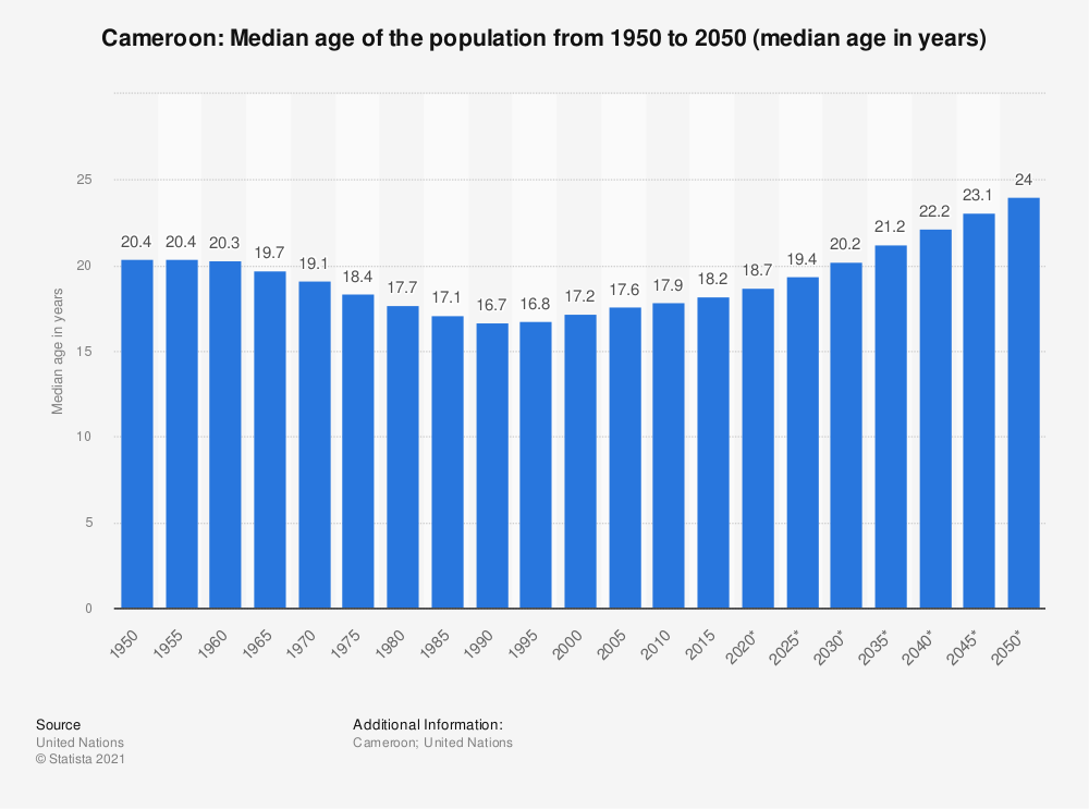 Statistic: Cameroon: Median age of the population from 1950 to 2050 (median age in years) | Statista